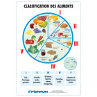 PLANCHE : CLASSIFICATION DES ALIMENTS